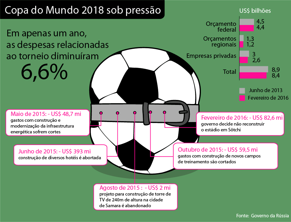 Crise econômica encolhe investimentos para Copa de 2018 width=