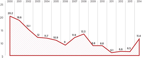 Inflation in Russland 1991-2014