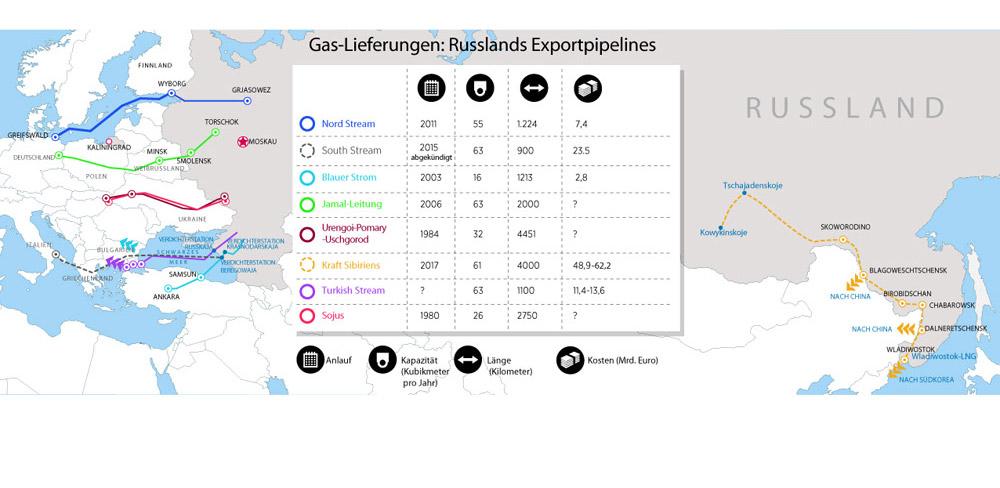 Der Preis der Gaspipeline Turkish Stream beträgt €11,4 Mrd. ohne MwSt., dabei ist der Preis für den ersten Strang €4,3 Mrd. Das gab am 10. August der erste Vertreter des Abteilungsleiters für die Projektleitung von Gazprom Alexej Serebrjakow bekannt.