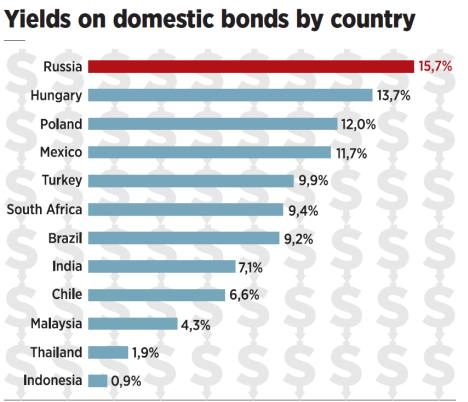 Yields on domestic bonds by country. Source: Bloomberg, VTB Capital Research