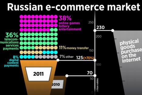 Infographic by Niyaz Karim
