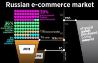 Russian e-commerce market. Graphic by Nyiaz Karim