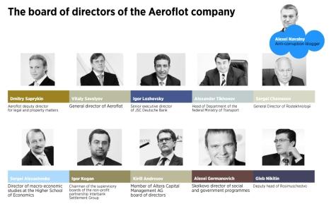 The board of directors of the Aeroflot company. Source: Anton Panin