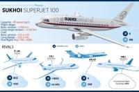 SuperJet keeps flying. Source: Alena Repkina