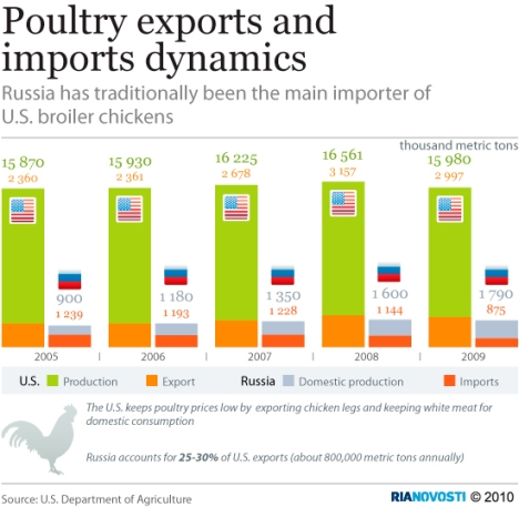 Poultry exports and imports dynamics. Source: RIA Novosti