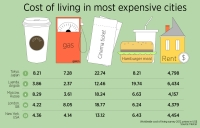 Cost of living in the most expensive cities. Source: Mercer