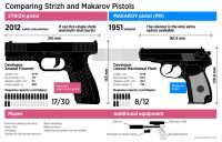 Comparing Strizh and Makarov Pistols. Source: Anton Panin