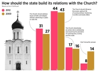 Russians' attitude to the Russian Orthdox Church role in public and political life