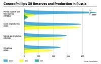 ConocoPhillips activities in Russia