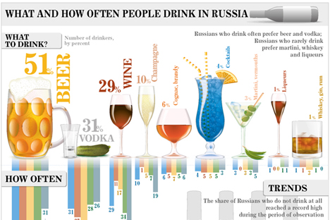 What and how often people drink in Russia