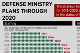 Defense Ministry plan to reform Armed Forces
