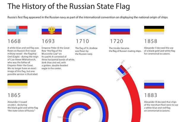 The history of the Russian state flag