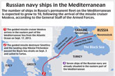 Russian navy ships in the Mediterranean