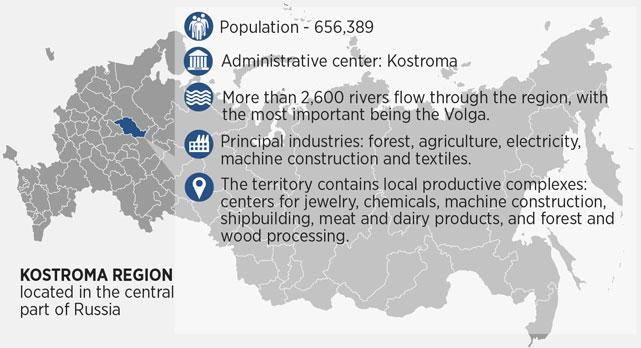 Kostroma Region. Source: Natalia Mikhailenko