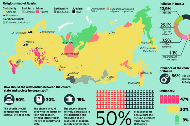 Religion In Russia What Regions Believe In Christ Allah
