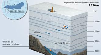 Lago Vostok bajo el glaciar
