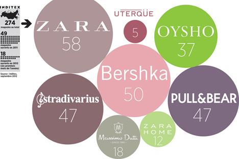 Infographie par Gaia Russo