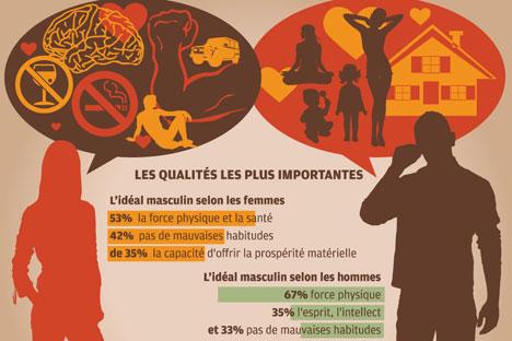 Infographie par Aliona Repkina