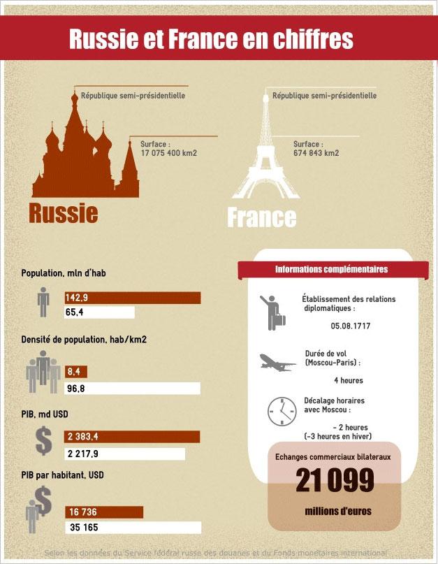 Infographie par Ekaterina Tchipourenko