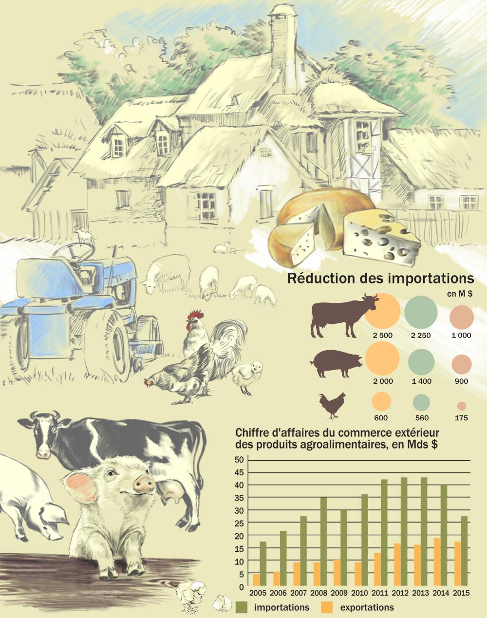 marche agricole
