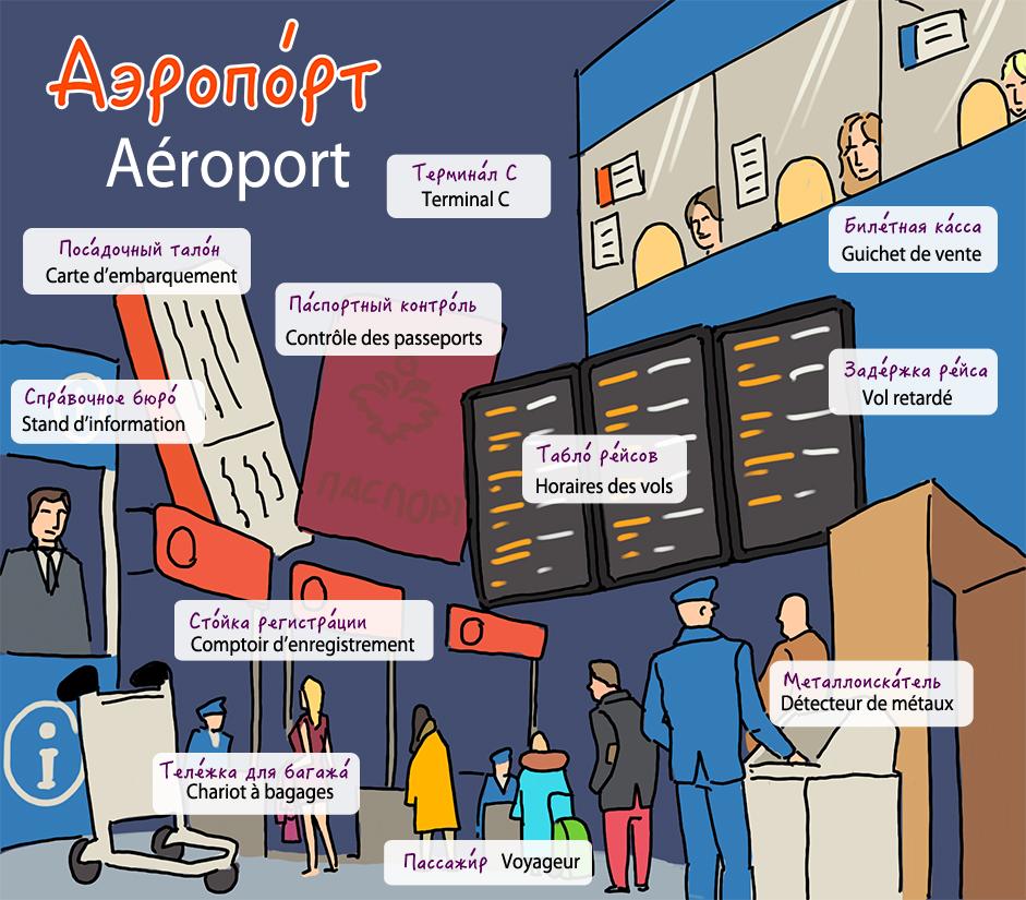 Dictionnaire visuel aéroport