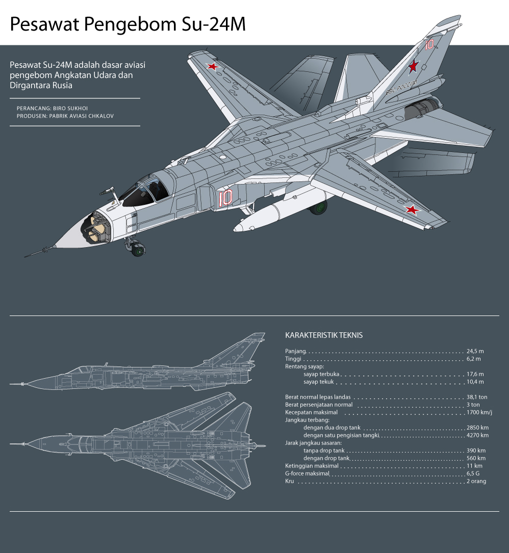 Infografis Pesawat Pengebom Su-24M