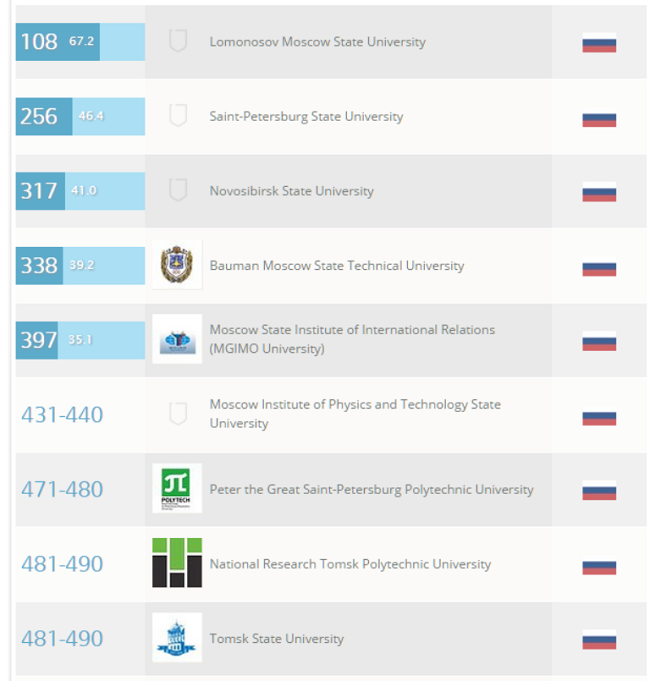 Sumber: QS World University Rankings
