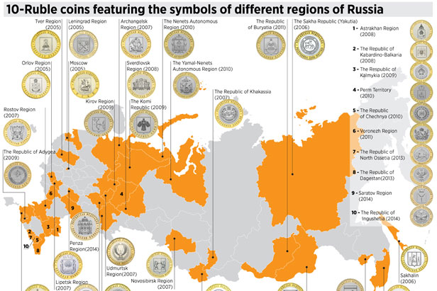 10 Ruble Coins Featuring The Symbols Of Different Regions Of Russia