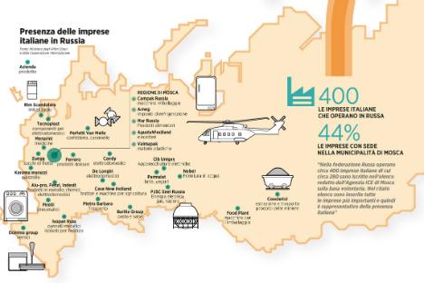 Le imprese italiane in Russia