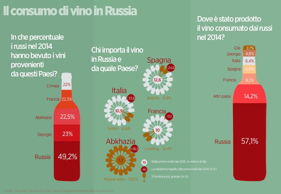 Non solo vini italiani e francesi: sulle tavole della Federazione si servono anche vini della Crimea, dell'Abkhazia e della Georgia. Ecco come stanno cambiano i consumi dei russi