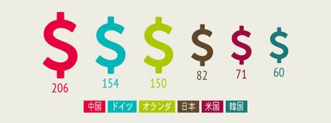 対露貿易額、億ドル(2015年1月~4月)