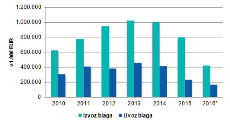 Blagovna menjava med Rusijo in Slovenijo. Podatek za leto 2016 zajema obdobje od januarja do avgusta. Vir: Izvozno okno/Statistični urad RS
